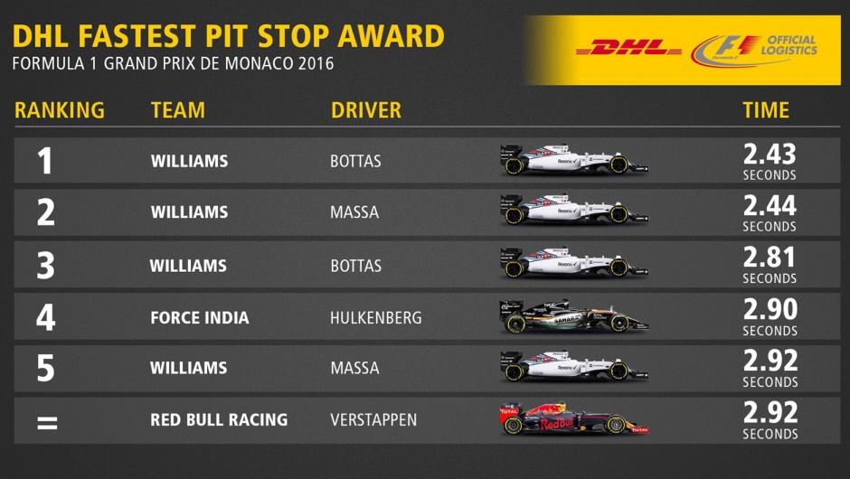 Dhl Fastest Pit Stop Award 2016 Formula 1 Grand Prix De