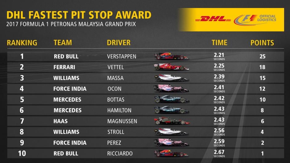 DHL Fastest Pit Stop Award: 2017 FORMULA 1 PETRONAS MALAYSIA GRAND PRIX